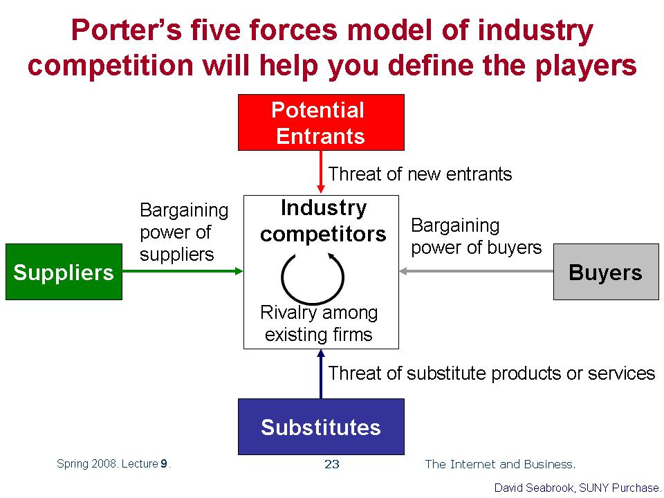pc industry and porter 5 forces analysis Five forces analysis in the pc industry or any similar topic only for you porter's five forces analysis on shipping industry porters 5 forces for flipkart.